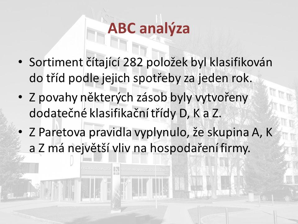 ABC analýza Sortiment čítající 282 položek byl klasifikován do tříd podle jejich spotřeby za jeden rok. Z povahy některých zásob byly vytvořeny dodate