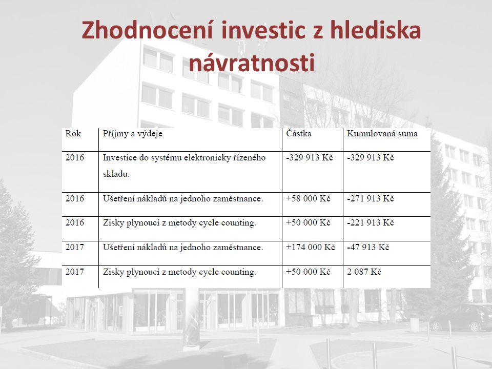 Zhodnocení investic z hlediska návratnosti