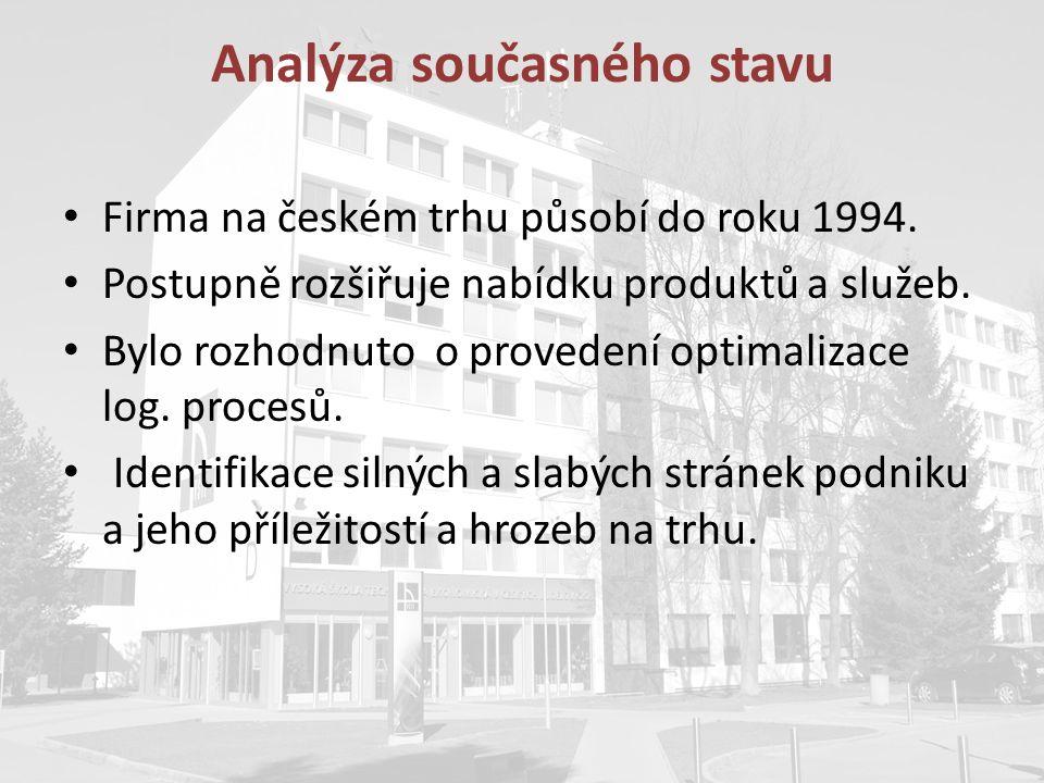 Analýza současného stavu Firma na českém trhu působí do roku 1994. Postupně rozšiřuje nabídku produktů a služeb. Bylo rozhodnuto o provedení optimaliz