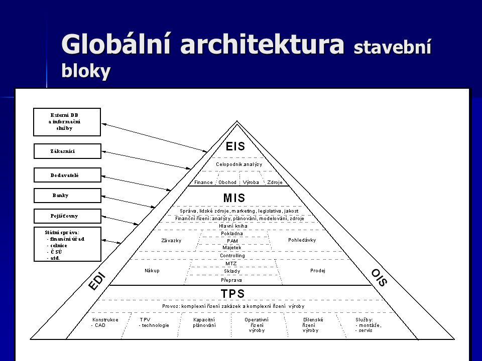 Globální architektura stavební bloky