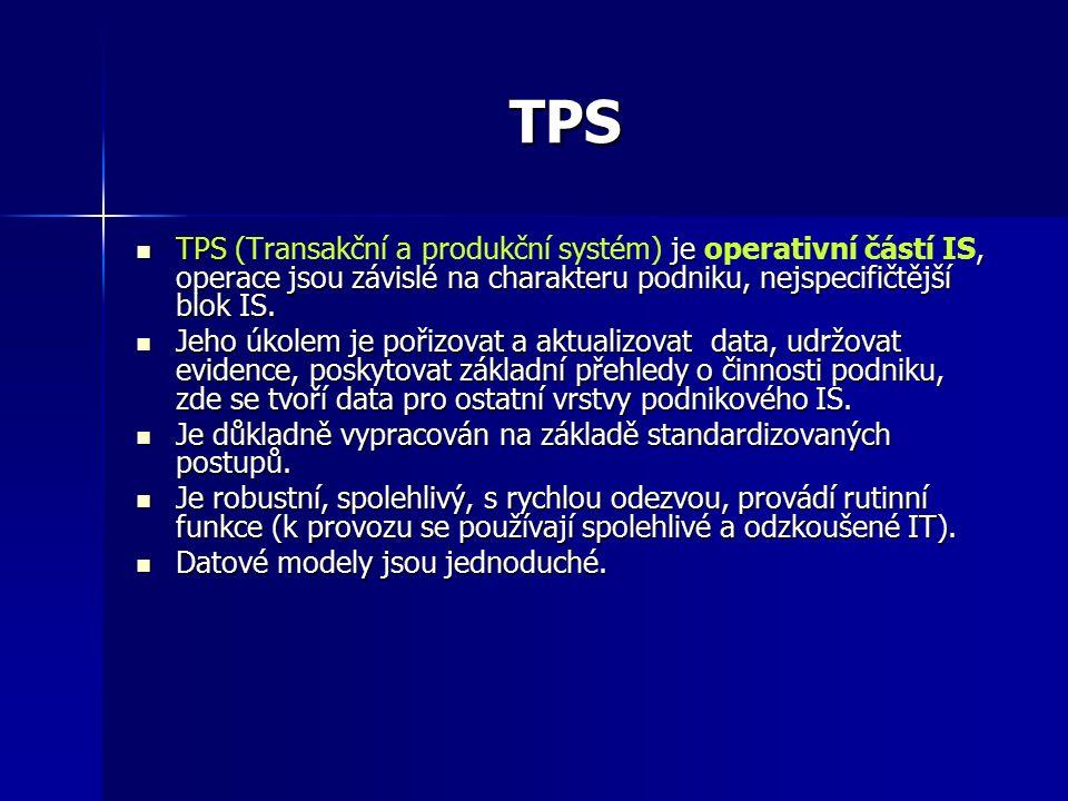 TPS TPS je, operace jsou závislé na charakteru podniku, nejspecifičtější blok IS.