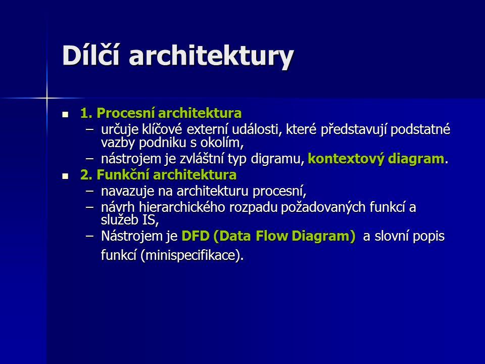 Dílčí architektury 1. Procesní architektura 1.