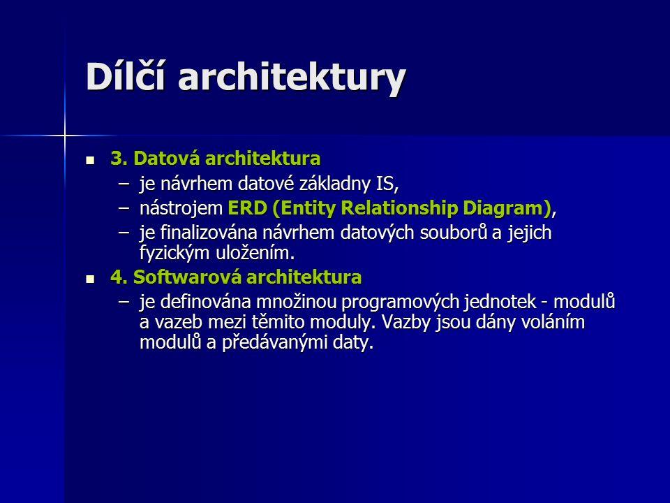 Dílčí architektury 3. Datová architektura 3.