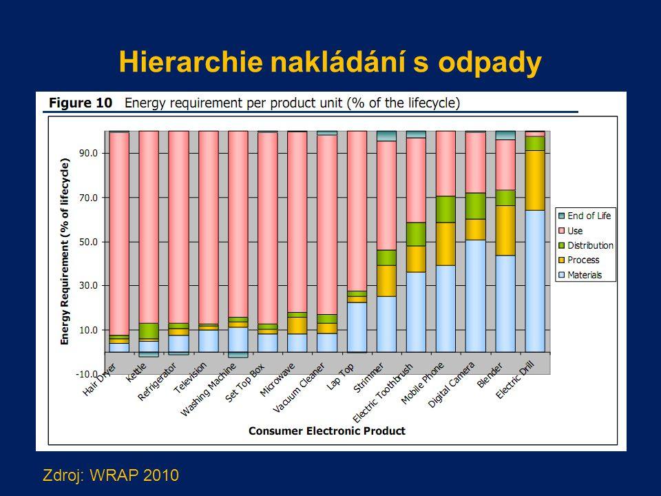 Hierarchie nakládání s odpady Zdroj: WRAP 2010