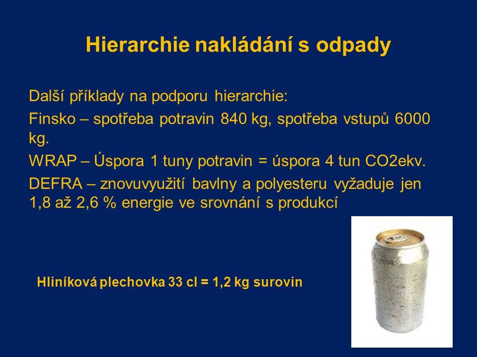 Hierarchie nakládání s odpady Další příklady na podporu hierarchie: Finsko – spotřeba potravin 840 kg, spotřeba vstupů 6000 kg.