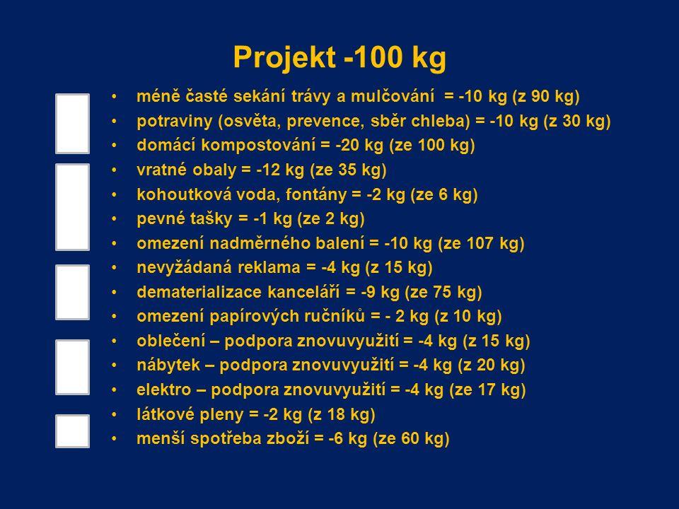 Projekt -100 kg méně časté sekání trávy a mulčování = -10 kg (z 90 kg) potraviny (osvěta, prevence, sběr chleba) = -10 kg (z 30 kg) domácí kompostování = -20 kg (ze 100 kg) vratné obaly = -12 kg (ze 35 kg) kohoutková voda, fontány = -2 kg (ze 6 kg) pevné tašky = -1 kg (ze 2 kg) omezení nadměrného balení = -10 kg (ze 107 kg) nevyžádaná reklama = -4 kg (z 15 kg) dematerializace kanceláří = -9 kg (ze 75 kg) omezení papírových ručníků = - 2 kg (z 10 kg) oblečení – podpora znovuvyužití = -4 kg (z 15 kg) nábytek – podpora znovuvyužití = -4 kg (z 20 kg) elektro – podpora znovuvyužití = -4 kg (ze 17 kg) látkové pleny = -2 kg (z 18 kg) menší spotřeba zboží = -6 kg (ze 60 kg)