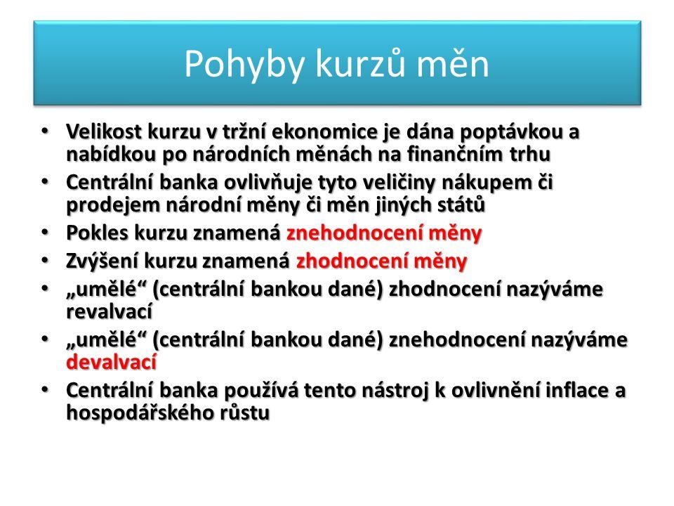 """Pohyby kurzů měn Velikost kurzu v tržní ekonomice je dána poptávkou a nabídkou po národních měnách na finančním trhu Velikost kurzu v tržní ekonomice je dána poptávkou a nabídkou po národních měnách na finančním trhu Centrální banka ovlivňuje tyto veličiny nákupem či prodejem národní měny či měn jiných států Centrální banka ovlivňuje tyto veličiny nákupem či prodejem národní měny či měn jiných států Pokles kurzu znamená znehodnocení měny Pokles kurzu znamená znehodnocení měny Zvýšení kurzu znamená zhodnocení měny Zvýšení kurzu znamená zhodnocení měny """"umělé (centrální bankou dané) zhodnocení nazýváme revalvací """"umělé (centrální bankou dané) zhodnocení nazýváme revalvací """"umělé (centrální bankou dané) znehodnocení nazýváme devalvací """"umělé (centrální bankou dané) znehodnocení nazýváme devalvací Centrální banka používá tento nástroj k ovlivnění inflace a hospodářského růstu Centrální banka používá tento nástroj k ovlivnění inflace a hospodářského růstu"""