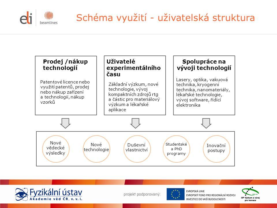 Schéma využití - uživatelská struktura Uživatelé experimentálního času Prodej /nákup technologií Inovační postupy Nové technologie Duševní vlastnictví