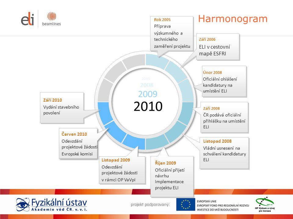 Harmonogram Září 2006 ELI v cestovní mapě ESFRI Únor 2008 Oficiální ohlášení kandidatury na umístění ELI Říjen 2009 Oficiální přijetí návrhu implement
