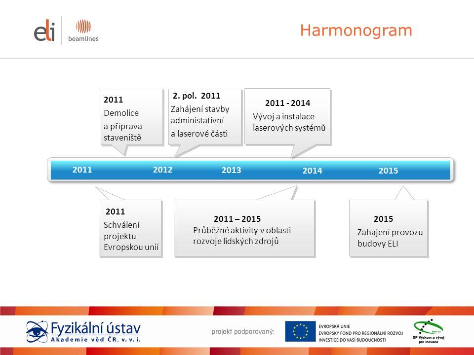 Harmonogram 20112012 2013 2014 2015 2011 Schválení projektu Evropskou unií 2011 Demolice a příprava staveniště 2.