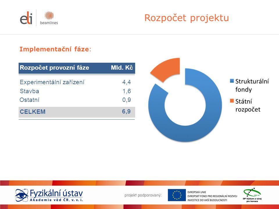 Rozpočet projektu Implementační fáze: Rozpočet provozní fázeMld.