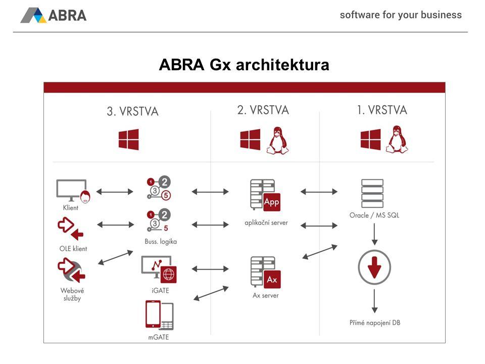 ABRA Gx architektura