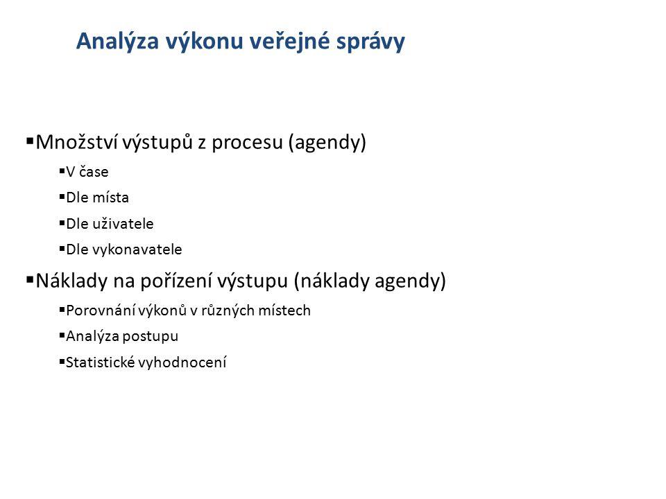 Analýza výkonu veřejné správy  Množství výstupů z procesu (agendy)  V čase  Dle místa  Dle uživatele  Dle vykonavatele  Náklady na pořízení výst