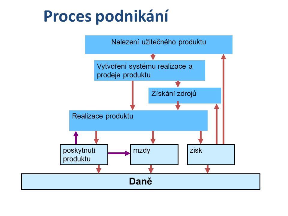 Proces podnikání Nalezení užitečného produktu Získání zdrojů Vytvoření systému realizace a prodeje produktu Daně Realizace produktu mzdyziskposkytnutí