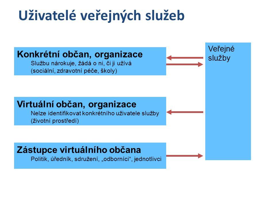 Konkrétní občan – produkt je poskytován adresně na základě nároku – Spotřebovává konkrétní produkt vzdělání zdravotní péči sociální péči Náhodný občan, organizace – produkt je poskytován na základě zájmu konkrétních uživatelů – Spotřebovává příležitostně některé produkty Doprava (dotovaná) Kultura(dotovaná) Sport(dotovaná) Dotace firem Virtuální občan, organizace – uživatele produktu nelze identifikovat – Spotřeba není jasná – Výdaje na základě virtuálních požadavků Životní prostředí Propagace v zahraničí Péče o umění, památky, péče o cokoliv o čem si někdo myslí že je potřebné Uživatelé veřejných služeb