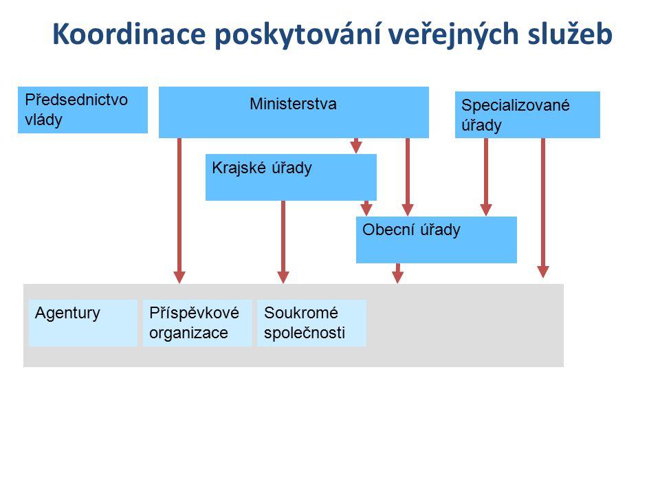 Koordinace poskytování veřejných služeb Ministerstva Krajské úřady Předsednictvo vlády Obecní úřady AgenturySoukromé společnosti Příspěvkové organizac