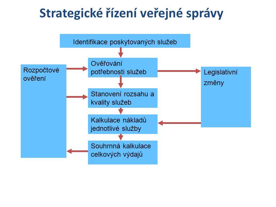Strategické řízení veřejné správy Identifikace poskytovaných služeb Ověřování potřebnosti služeb Legislativní změny Stanovení rozsahu a kvality služeb