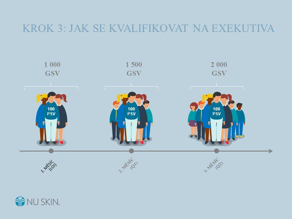 KROK 3: JAK SE KVALIFIKOVAT NA EXEKUTIVA 1 000 GSV 1. MĚSÍC (LOI) 100 PSV 2. MĚSÍC (Q1) 100 PSV 1 500 GSV 3. MĚSÍC (Q2) 100 PSV 2 000 GSV