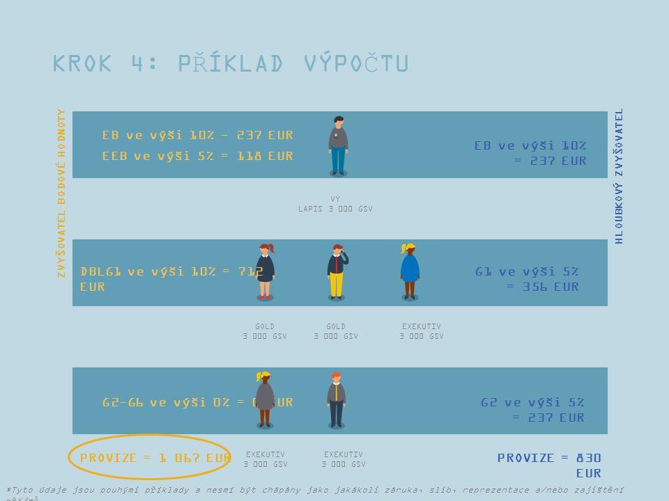KROK 4: PŘÍKLAD VÝPOČTU VY LAPIS 3 000 GSV GOLD 3 000 GSV GOLD 3 000 GSV EXEKUTIV 3 000 GSV EXEKUTIV 3 000 GSV EXEKUTIV 3 000 GSV PROVIZE = 830 EUR EB ve výši 10% - 237 EUR EEB ve výši 5% = 118 EUR DBLG1 ve výši 10% = 712 EUR G2-G6 ve výši 0% = 0 EUR G1 ve výši 5% = 356 EUR G2 ve výši 5% = 237 EUR ZVYŠOVATEL BODOVÉ HODNOTY HLOUBKOVÝ ZVYŠOVATEL EB ve výši 10% = 237 EUR PROVIZE = 1 067 EUR *Tyto údaje jsou pouhými příklady a nesmí být chápány jako jakákoli záruka, slib, reprezentace a/nebo zajištění příjmů.