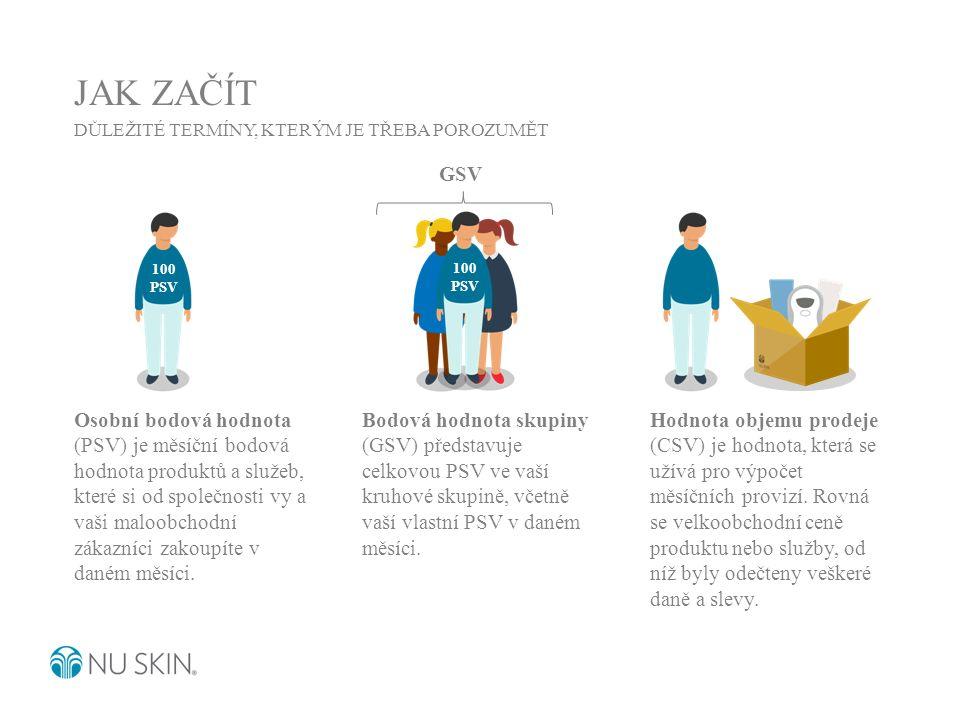 JAK ZAČÍT DŮLEŽITÉ TERMÍNY, KTERÝM JE TŘEBA POROZUMĚT Osobní bodová hodnota (PSV) je měsíční bodová hodnota produktů a služeb, které si od společnosti