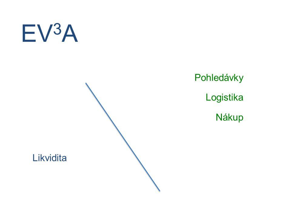 Likvidita EV 3 A Pohledávky Logistika Nákup