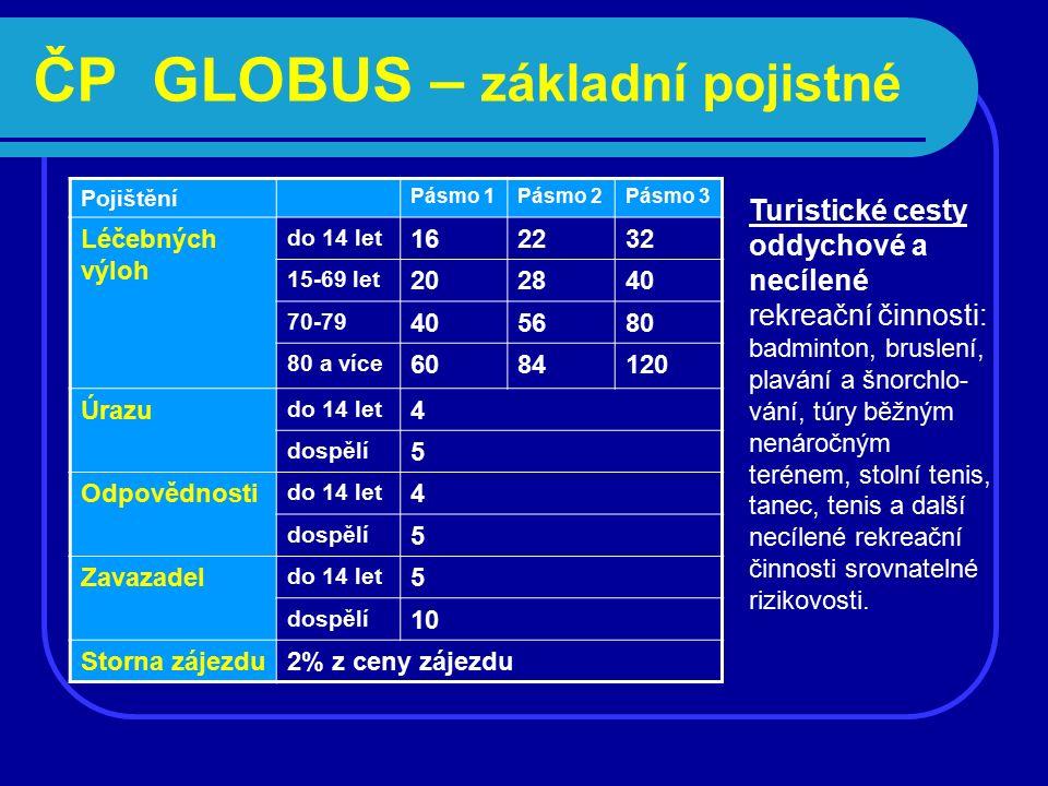 ČP GLOBUS – základní pojistné Pojištění Pásmo 1Pásmo 2Pásmo 3 Léčebných výloh do 14 let 162232 15-69 let 202840 70-79 405680 80 a více 6084120 Úrazu d
