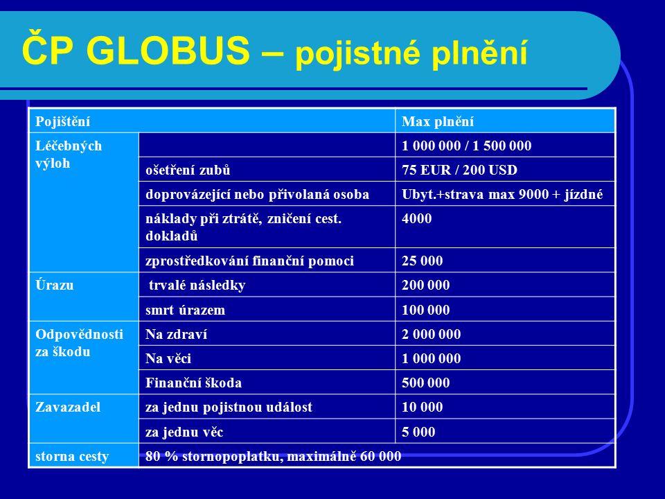 ČP GLOBUS – pojistné plnění PojištěníMax plnění Léčebných výloh 1 000 000 / 1 500 000 ošetření zubů75 EUR / 200 USD doprovázející nebo přivolaná osobaUbyt.+strava max 9000 + jízdné náklady při ztrátě, zničení cest.
