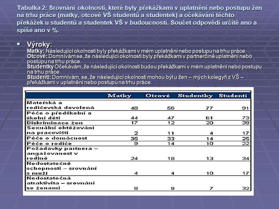 Tabulka 2: Srovnání okolností, které byly překážkami v uplatnění nebo postupu žen na trhu práce (matky, otcové VŠ studentů a studentek) a očekávání těchto překážek u studentů a studentek VŠ v budoucnosti.
