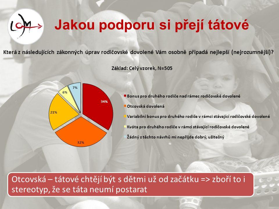 Jakou podporu si přejí tátové Otcovská – tátové chtějí být s dětmi už od začátku => zboří to i stereotyp, že se táta neumí postarat 34% 32% 21% 6% 7% Která z následujících zákonných úprav rodičovské dovolené Vám osobně připadá nejlepší (nejrozumnější).