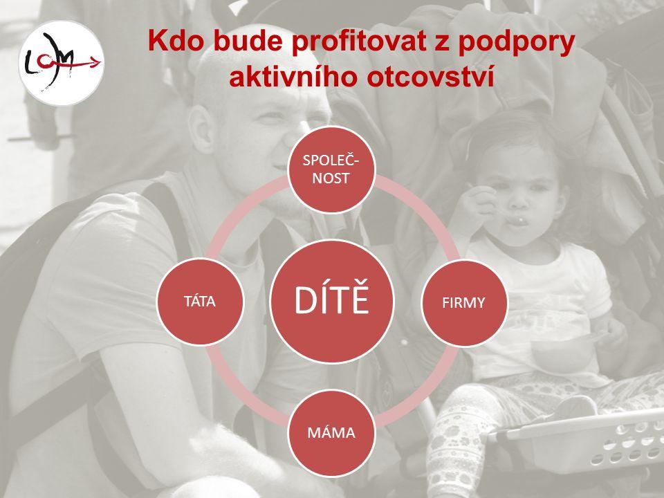 Kdo bude profitovat z podpory aktivního otcovství DÍTĚ SPOLEČ- NOST FIRMYMÁMATÁTA