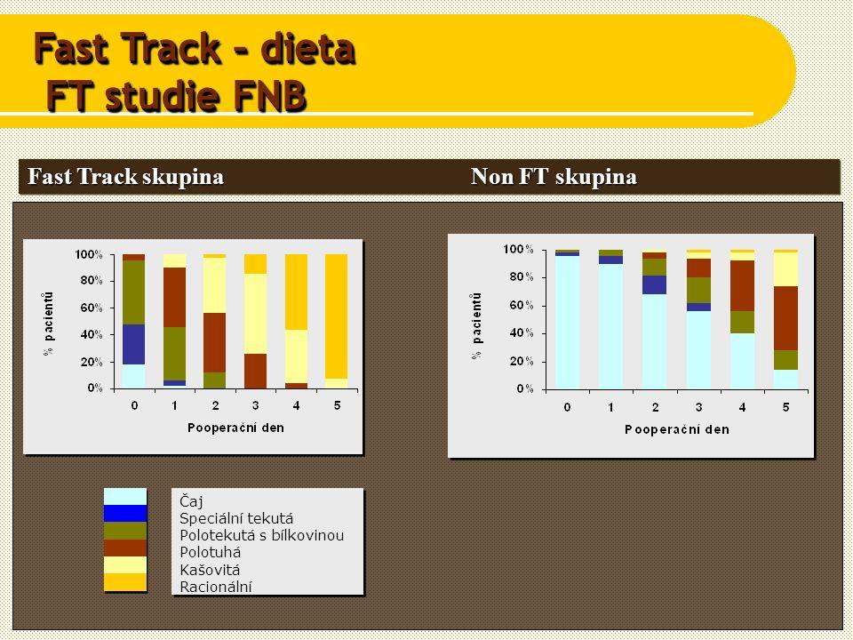 Fast Track skupina Non FT skupina Čaj Speciální tekutá Polotekutá s bílkovinou Polotuhá Kašovitá Racionální Čaj Speciální tekutá Polotekutá s bílkovinou Polotuhá Kašovitá Racionální Fast Track – dieta FT studie FNB