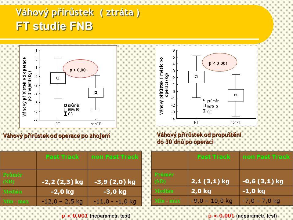 Váhový přírůstek ( ztráta ) FT studie FNB Váhový přírůstek od operace po zhojení p < 0,001 (neparametr.