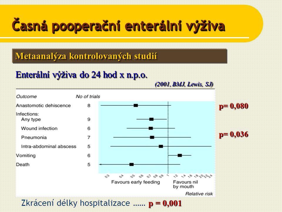 Metaanalýza kontrolovaných studií Enterální výživa do 24 hod x n.p.o.