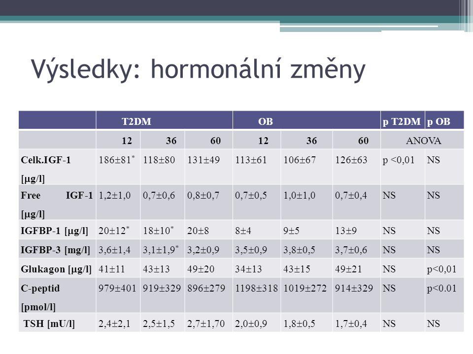 Výsledky: hormonální změny T2DMOBp T2DMp OB 123660123660ANOVA Celk.IGF-1 [  g/l] 186  81 * 118  80131  49113  61106  67126  63 p <0,01NS Free IGF-1 [  g/l] 1,2  1,00,7  0,60,8  0,70,7  0,51,0  1,00,7  0,4 NS IGFBP-1 [  g/l]20  12 * 18  10 * 20  88484959513  9 NS IGFBP-3 [mg/l] 3,6  1,43,1  1,9 * 3,2  0,93,5  0,93,8  0,53,7  0,6 NS Glukagon [  g/l]41  1143  1349  20341334134315431549214921 NSp<0,01 C-peptid [pmol/l] 979  401919  329896  2791198  3181019  272914  329 NSp<0.01 TSH [mU/l]2,4  2,12,5  1,52,7  1,702,0  0,91,8  0,51,7  0,4NS