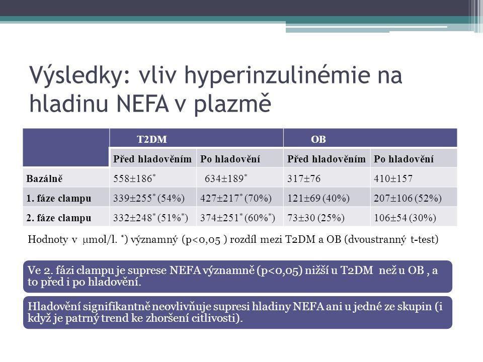 Výsledky: vliv hyperinzulinémie na hladinu NEFA v plazmě T2DMOB Před hladověnímPo hladověníPřed hladověnímPo hladovění Bazálně 558  186 * 634  189 *