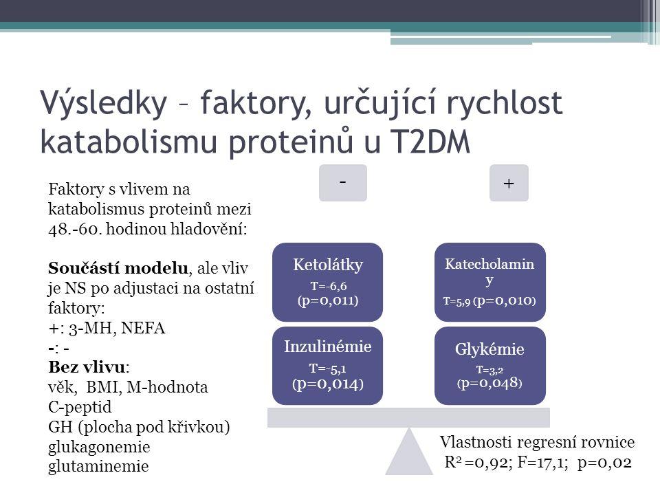 Výsledky – faktory, určující rychlost katabolismu proteinů u T2DM - + Glykémie T=3,2 ( p=0,048 ) Katecholamin y T=5,9 ( p=0,010 ) Inzulinémie T=-5,1 ( p=0,014 ) Ketolátky T=-6,6 ( p=0,011 ) Faktory s vlivem na katabolismus proteinů mezi 48.-60.
