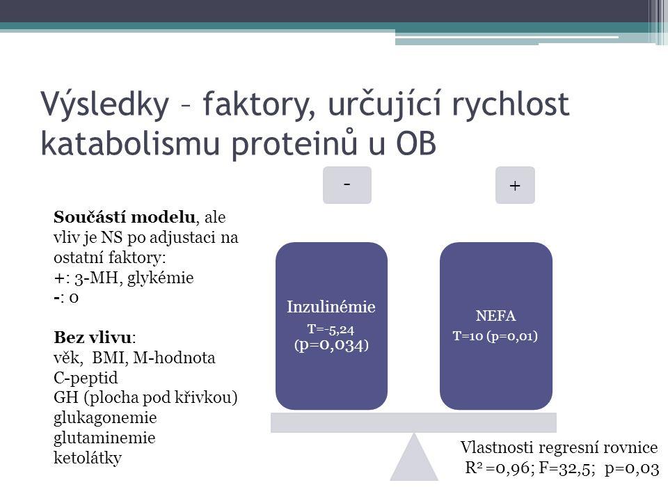 Výsledky – faktory, určující rychlost katabolismu proteinů u OB - + Inzulinémie T=-5,24 ( p=0,034 ) NEFA T=10 (p=0,01) Součástí modelu, ale vliv je NS po adjustaci na ostatní faktory: +: 3-MH, glykémie -: 0 Bez vlivu: věk, BMI, M-hodnota C-peptid GH (plocha pod křivkou) glukagonemie glutaminemie ketolátky Vlastnosti regresní rovnice R 2 =0,96; F=32,5; p=0,03