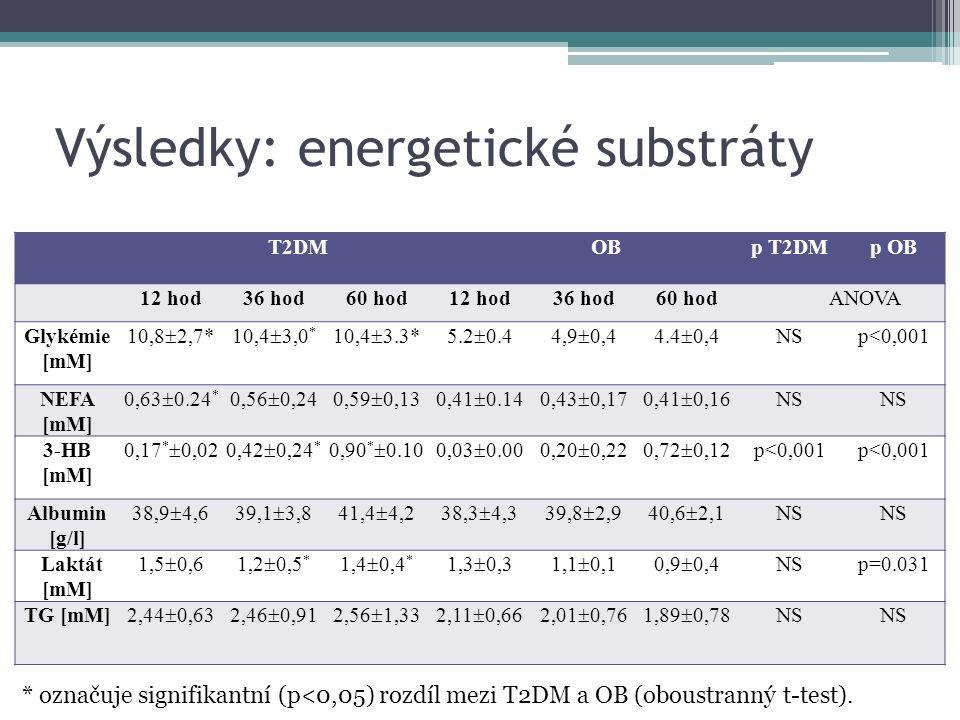 Výsledky: energetické substráty T2DMOBp T2DMp OB 12 hod36 hod60 hod12 hod36 hod60 hodANOVA Glykémie [mM] 10,8  2,7*10,4  3,0 * 10,4  3.3*5.2  0.44,9  0,44.4  0,4 NSp<0,001 NEFA [mM] 0,63  0.24 * 0,56  0,240,59  0,130,41  0.140,43  0,170,41  0,16 NS 3-HB [mM] 0,17 *  0,020,42  0,24 * 0,90 *  0.100,03  0.000,20  0,220,72  0,12 p<0,001 Albumin [g/l] 38,9  4,639,1  3,841,4  4,238,3  4,339,8  2,940,6  2,1 NS Laktát [mM] 1,5  0,61,2  0,5 * 1,4  0,4 * 1,3  0,31,1  0,10,9  0,4 NSp=0.031 TG [mM] 2,44  0,632,46  0,912,56  1,332,11  0,662,01  0,761,89  0,78 NS * označuje signifikantní (p<0,05) rozdíl mezi T2DM a OB (oboustranný t-test).