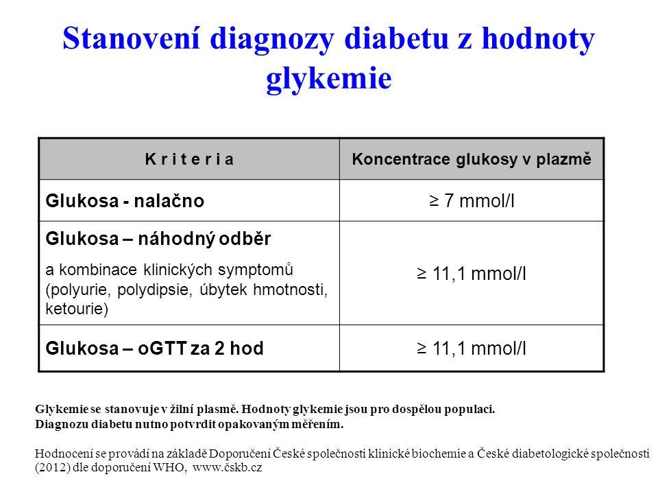 Stanovení diagnozy diabetu z hodnoty glykemie K r i t e r i aKoncentrace glukosy v plazmě Glukosa - nalačno≥ 7 mmol/l Glukosa – náhodný odběr a kombinace klinických symptomů (polyurie, polydipsie, úbytek hmotnosti, ketourie) ≥ 11,1 mmol/l Glukosa – oGTT za 2 hod≥ 11,1 mmol/l Glykemie se stanovuje v žilní plasmě.