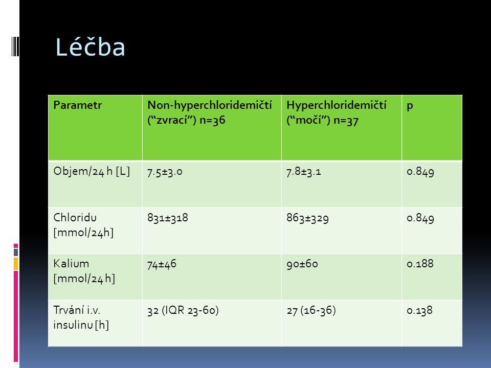 Léčba ParametrNon-hyperchloridemičtí ( zvrací ) n=36 Hyperchloridemičtí ( močí ) n=37 p Objem/24 h [L]7.5±3.07.8±3.10.849 Chloridu [mmol/24h] 831±318863±3290.849 Kalium [mmol/24 h] 74±4690±600.188 Trvání i.v.
