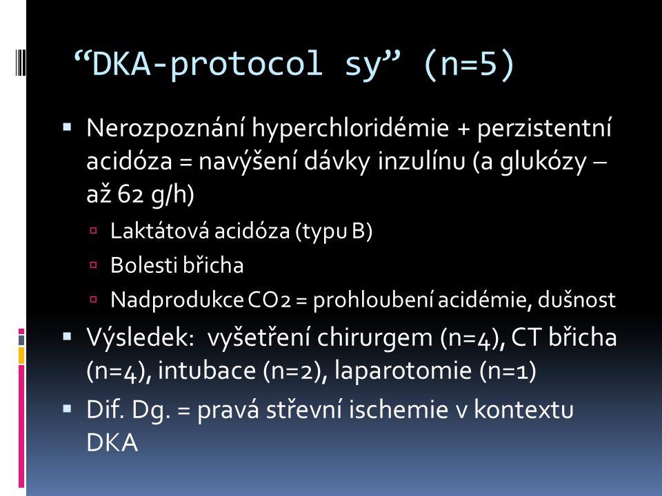 DKA-protocol sy (n=5)  Nerozpoznání hyperchloridémie + perzistentní acidóza = navýšení dávky inzulínu (a glukózy – až 62 g/h)  Laktátová acidóza (typu B)  Bolesti břicha  Nadprodukce CO2 = prohloubení acidémie, dušnost  Výsledek: vyšetření chirurgem (n=4), CT břicha (n=4), intubace (n=2), laparotomie (n=1)  Dif.