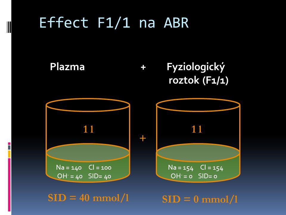 Effect F1/1 na ABR Na = 140 Cl = 100 OH - = 40 SID= 40 Na = 154 Cl = 154 OH - = 0 SID= 0 Plazma + Fyziologický roztok (F1/1) SID = 40 mmol/l SID = 0 mmol/l 1 l +