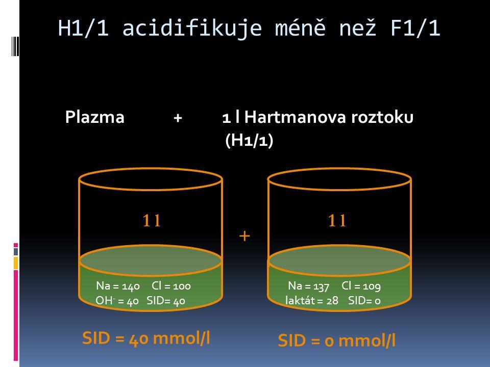 H1/1 acidifikuje méně než F1/1 Na = 140 Cl = 100 OH - = 40 SID= 40 Na = 137 Cl = 109 laktát = 28 SID= 0 Plazma + 1 l Hartmanova roztoku (H1/1) SID = 40 mmol/l SID = 0 mmol/l 1 l +
