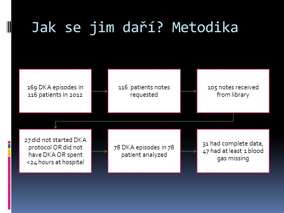 Jak se jim daří? Metodika 169 DKA episodes in 116 patients in 2012 116 patients notes requested 105 notes received from library 27 did not started DKA