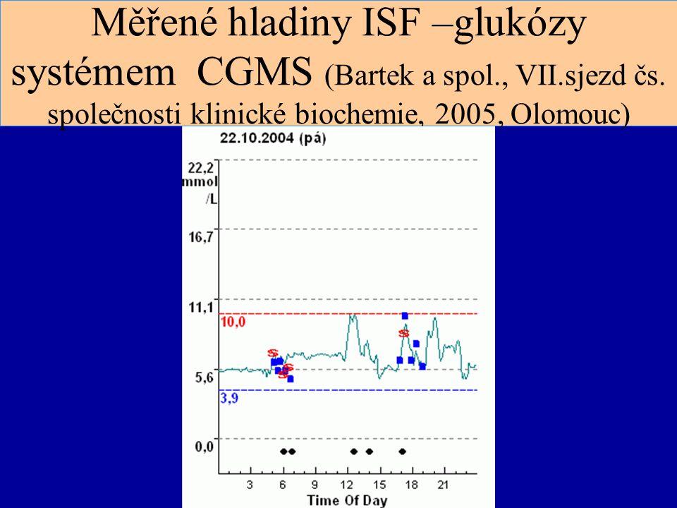 Měřené hladiny ISF –glukózy systémem CGMS (Bartek a spol., VII.sjezd čs. společnosti klinické biochemie, 2005, Olomouc)