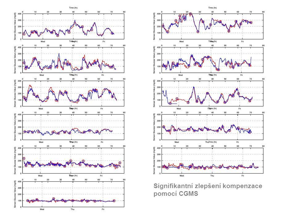Signifikantní zlepšení kompenzace pomocí CGMS