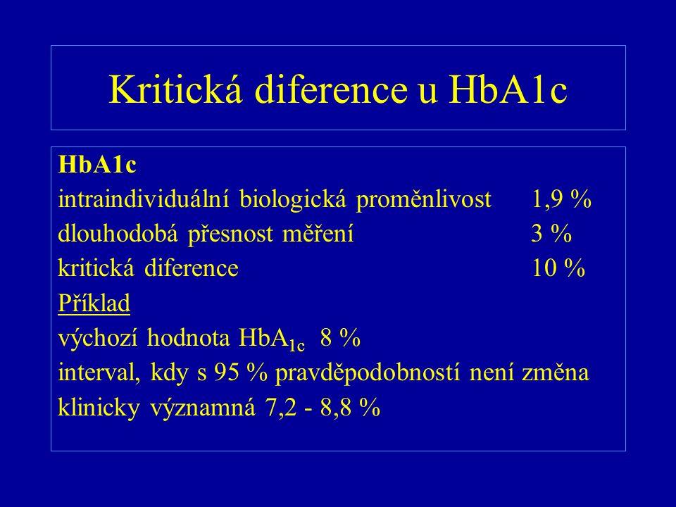 Kritická diference u HbA1c HbA1c intraindividuální biologická proměnlivost1,9 % dlouhodobá přesnost měření3 % kritická diference10 % Příklad výchozí h