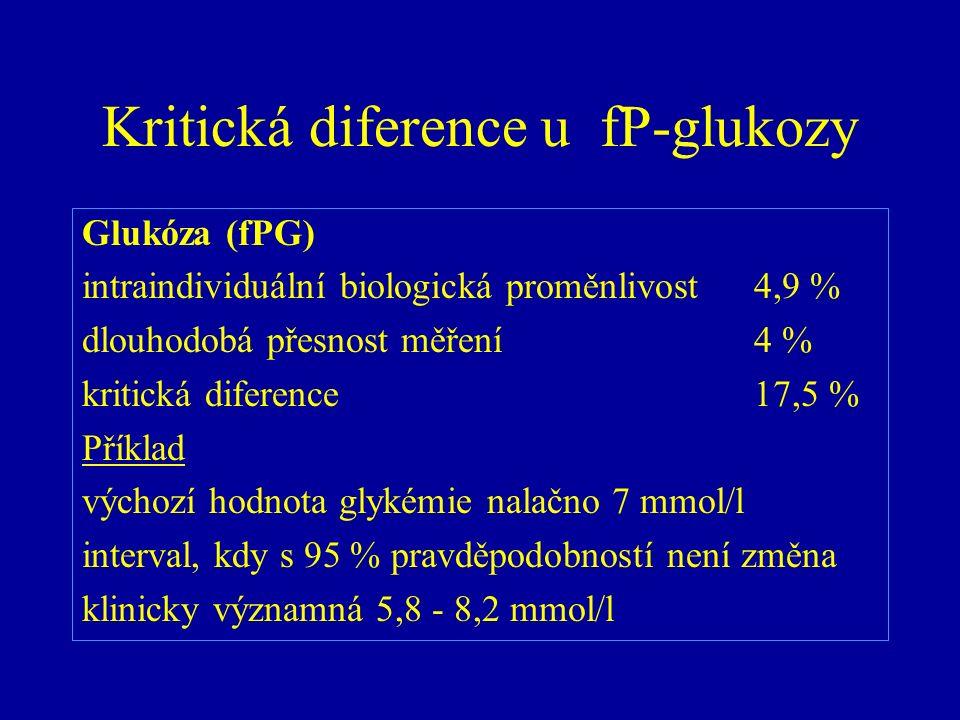 Kritická diference u fP-glukozy Glukóza (fPG) intraindividuální biologická proměnlivost4,9 % dlouhodobá přesnost měření4 % kritická diference17,5 % Př