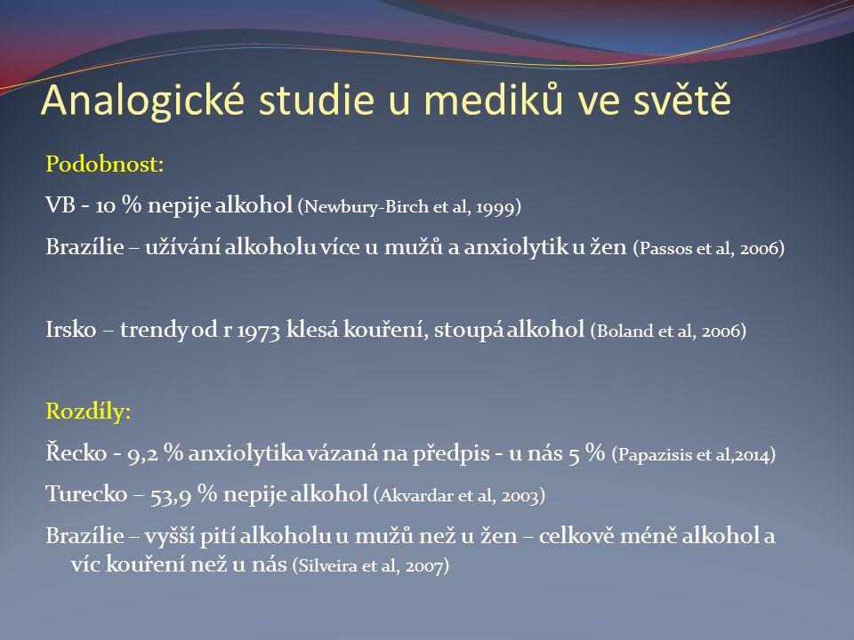 Analogické studie u mediků ve světě Podobnost: VB - 10 % nepije alkohol (Newbury-Birch et al, 1999) Brazílie – užívání alkoholu více u mužů a anxiolytik u žen (Passos et al, 2006) Irsko – trendy od r 1973 klesá kouření, stoupá alkohol (Boland et al, 2006) Rozdíly: Řecko - 9,2 % anxiolytika vázaná na předpis - u nás 5 % (Papazisis et al,2014) Turecko – 53,9 % nepije alkohol (Akvardar et al, 2003) Brazílie – vyšší pití alkoholu u mužů než u žen – celkově méně alkohol a víc kouření než u nás (Silveira et al, 2007)