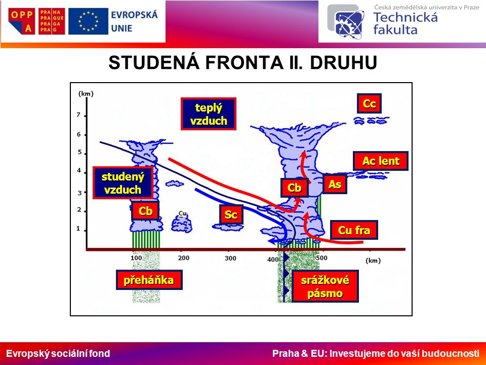 Evropský sociální fond Praha & EU: Investujeme do vaší budoucnosti STUDENÁ FRONTA II. DRUHU studenývzduch teplývzduch Sc Cb Cb Cc Ac lent As Cu fra sr